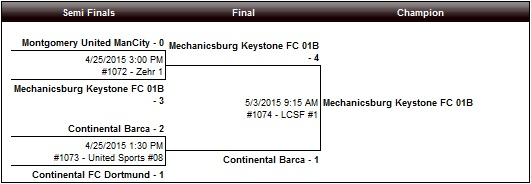 U13B Mechanicsburg Keystone FC
