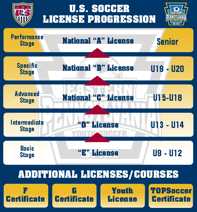 Fifa coaching license singapore