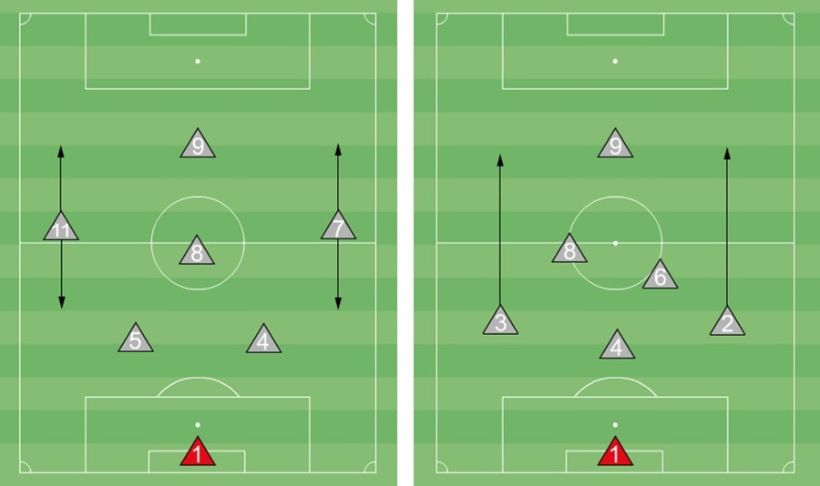 Us Soccer Pdi Formations For 7v7 Play Eastern Pa Youth Soccer
